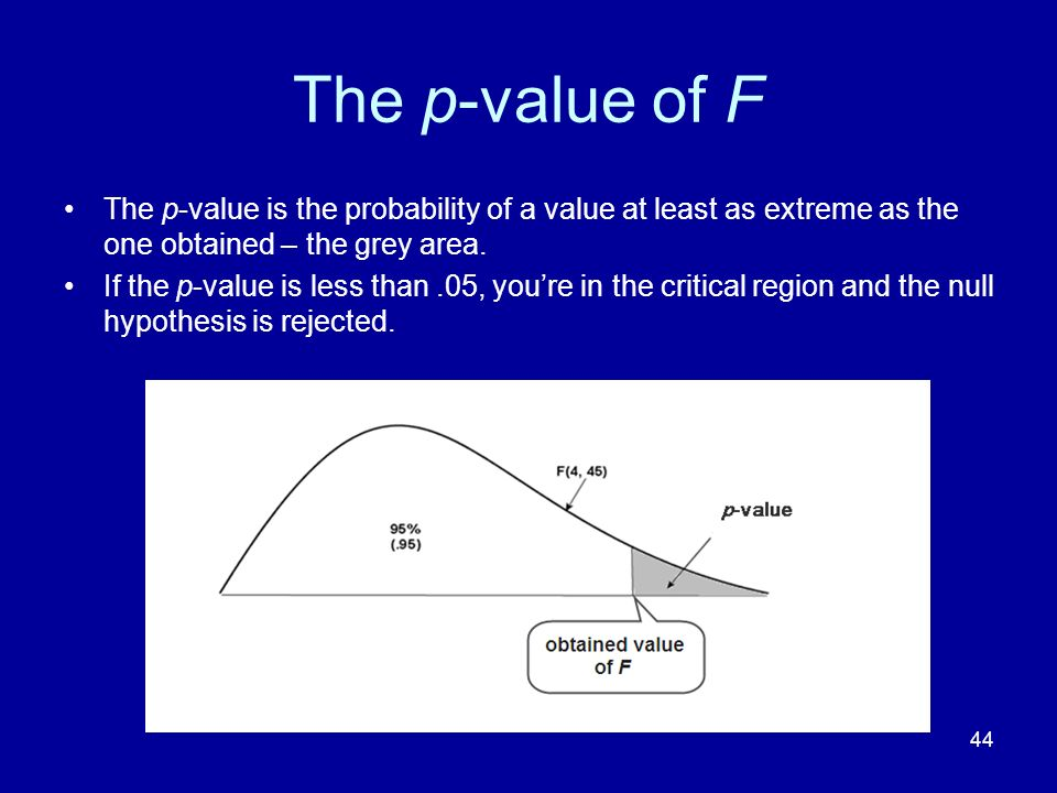 The p-value of F The p-value is the probability of a value at least as extreme as the one obtained – the grey area.