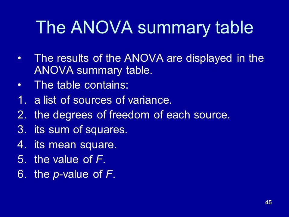 The ANOVA summary table