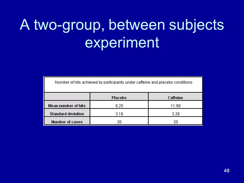 A two-group, between subjects experiment