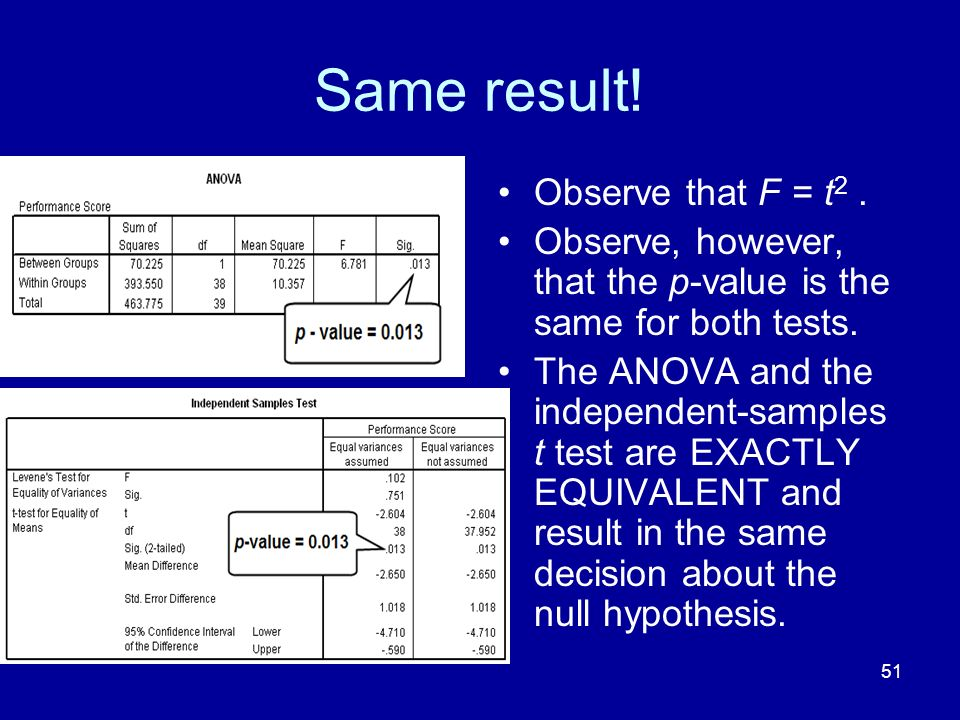 Same result! Observe that F = t2 .