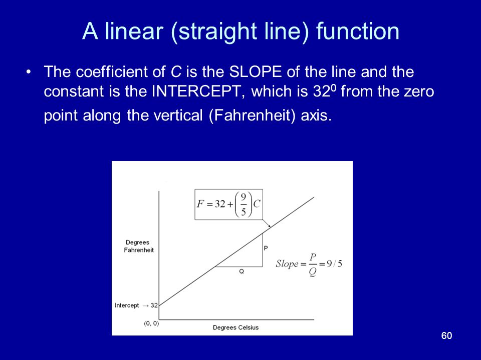 A linear (straight line) function