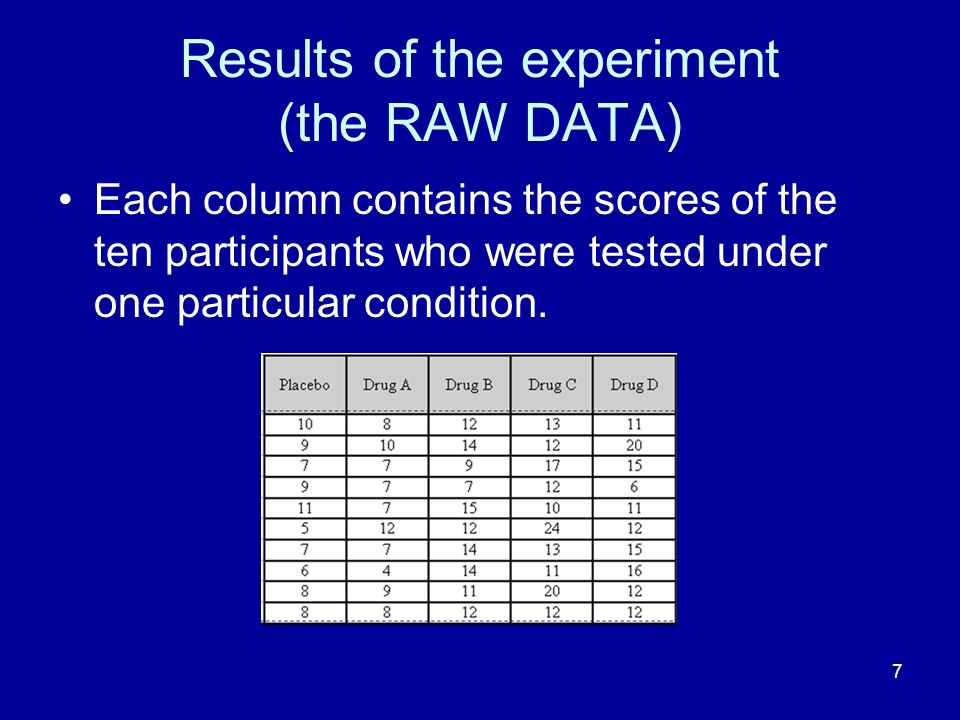 Results of the experiment (the RAW DATA)