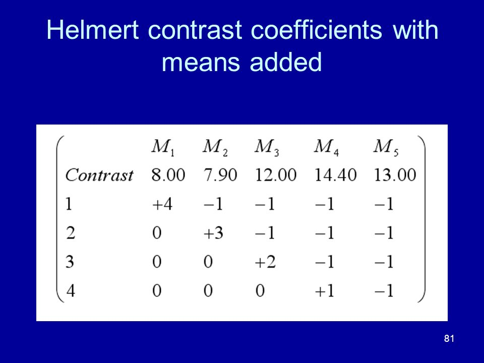 Helmert contrast coefficients with means added
