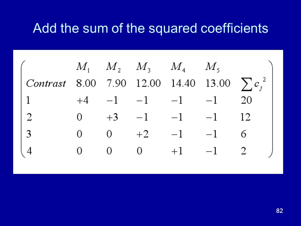 Add the sum of the squared coefficients