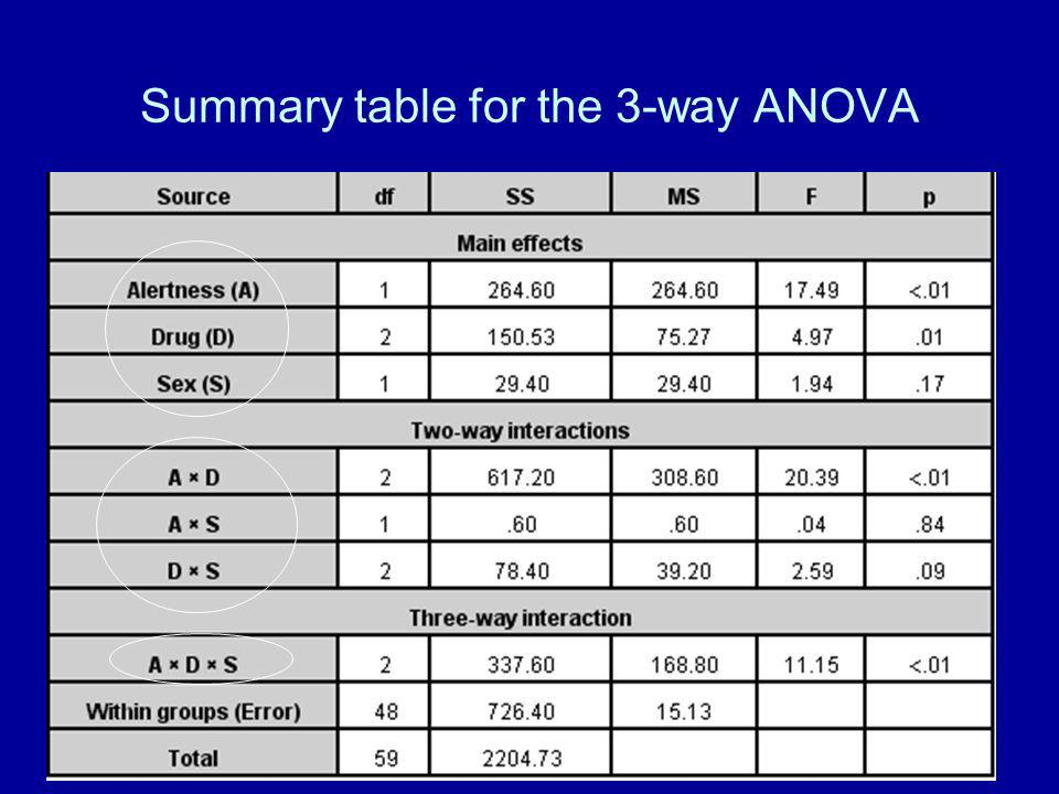 Summary table for the 3-way ANOVA