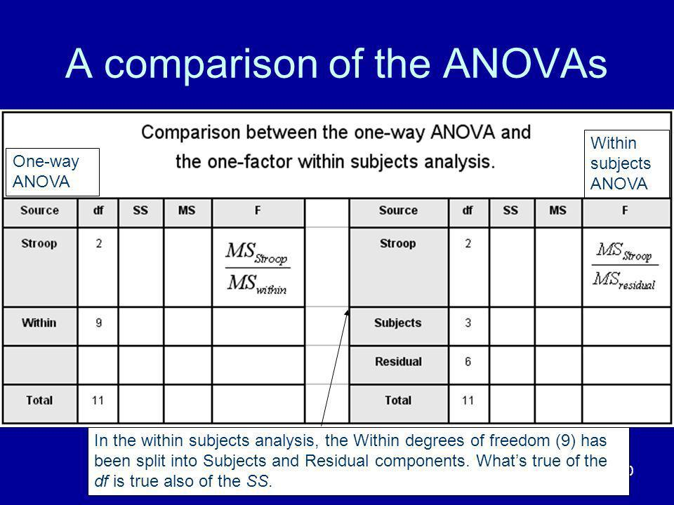 A comparison of the ANOVAs