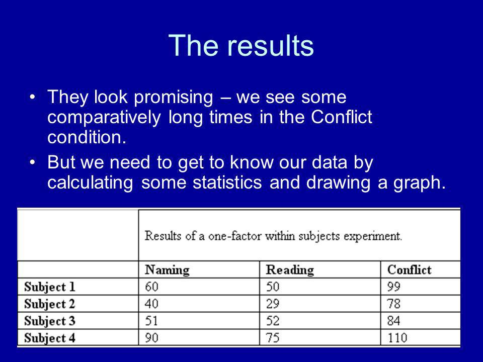 The results They look promising – we see some comparatively long times in the Conflict condition.