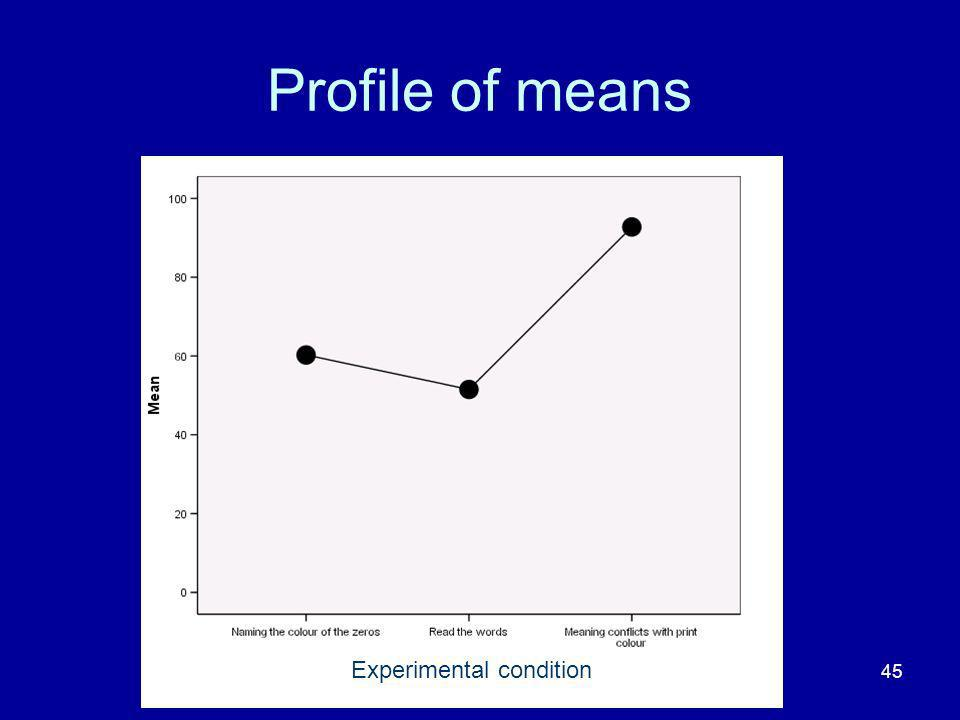 Profile of means Experimental condition