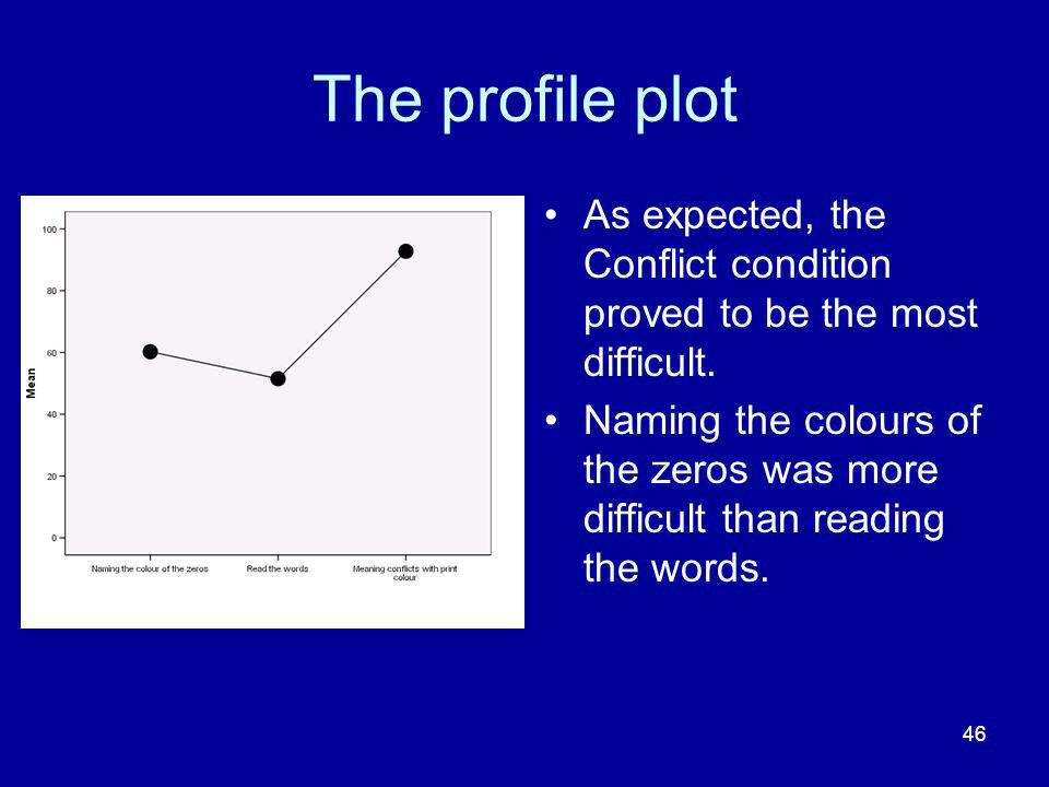 The profile plot As expected, the Conflict condition proved to be the most difficult.