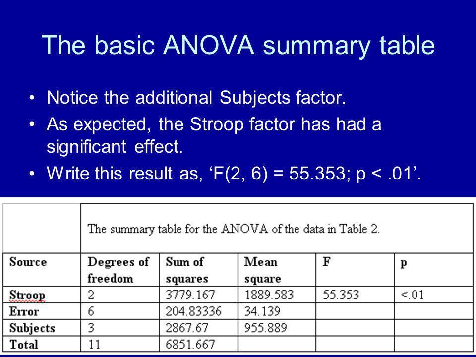 The basic ANOVA summary table