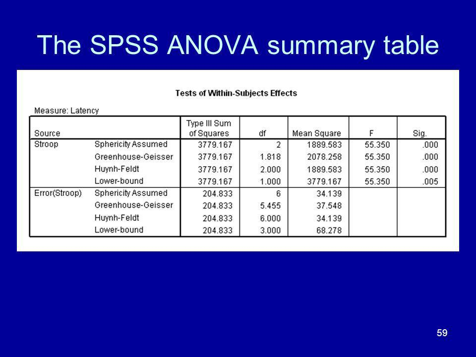 The SPSS ANOVA summary table