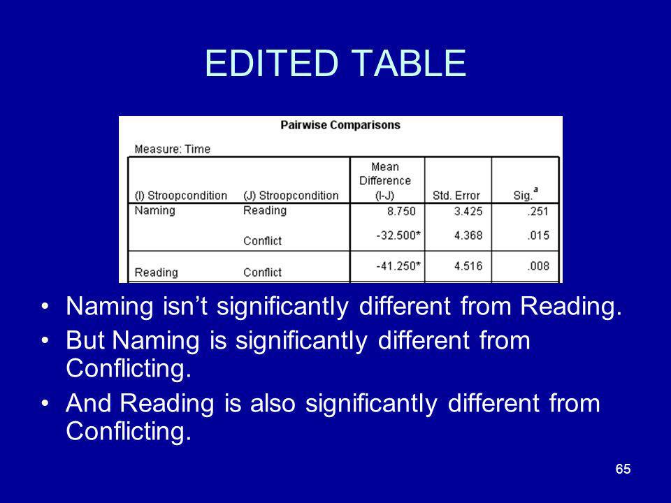 EDITED TABLE Naming isn't significantly different from Reading.