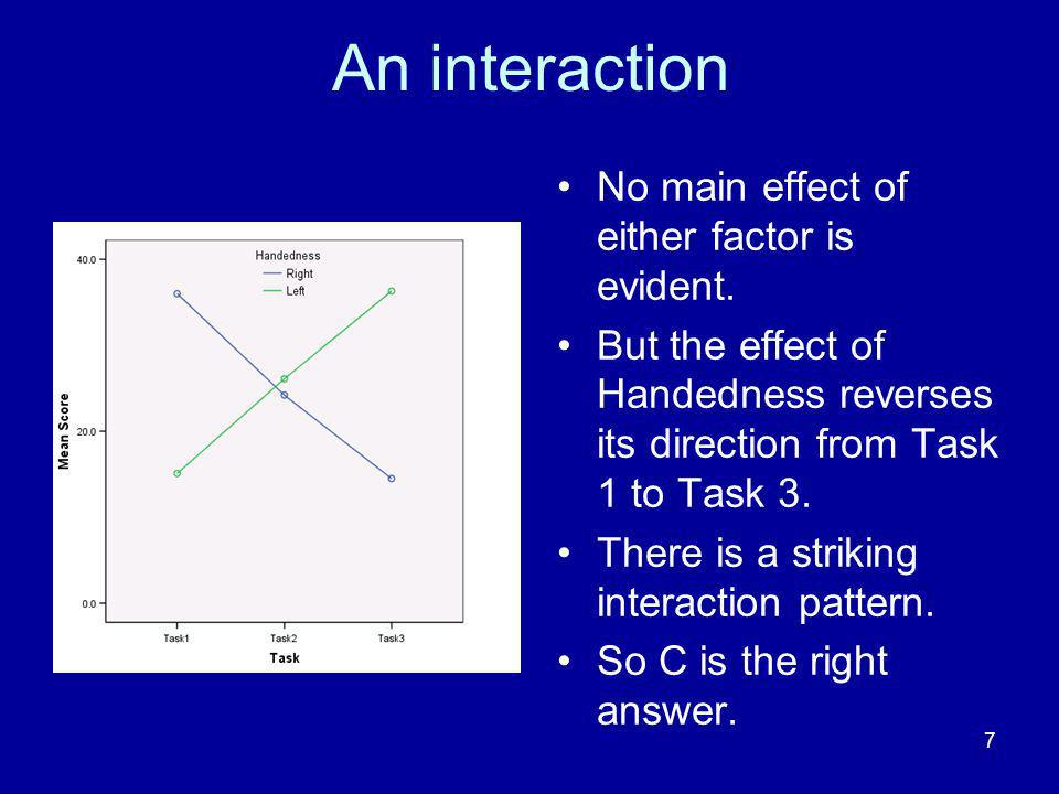 An interaction No main effect of either factor is evident.