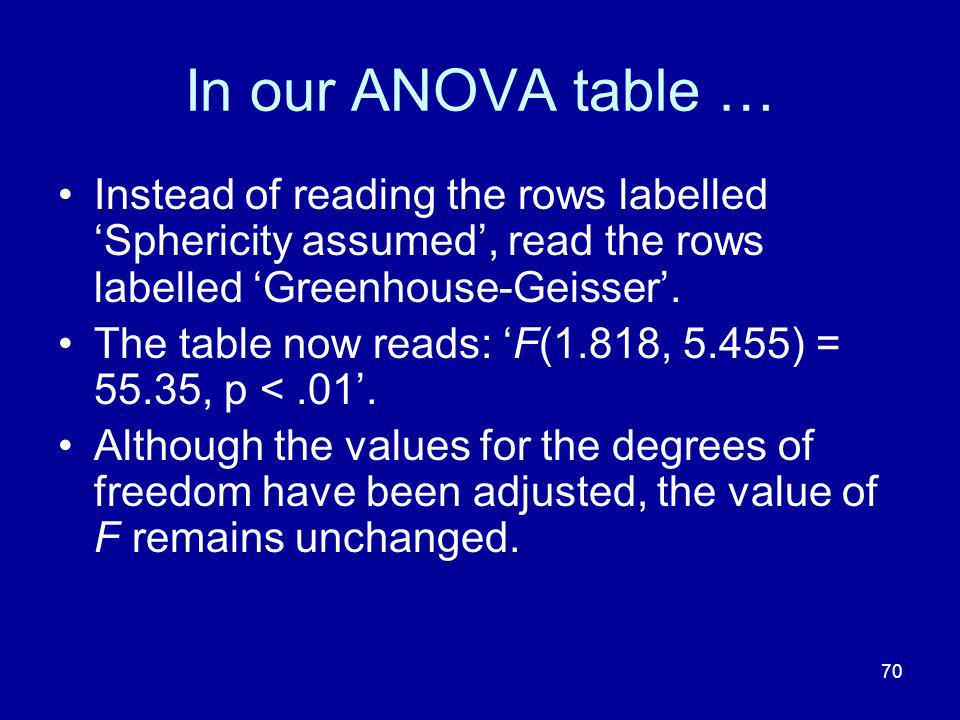 In our ANOVA table … Instead of reading the rows labelled 'Sphericity assumed', read the rows labelled 'Greenhouse-Geisser'.