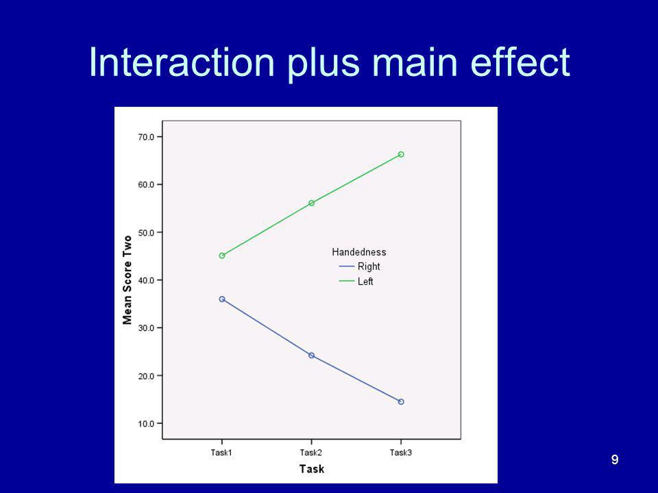 Interaction plus main effect