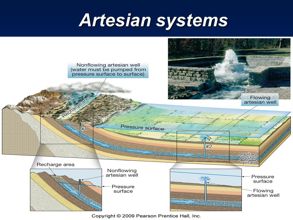 6 3 Water Beneath The Surface Ppt Video Online Download