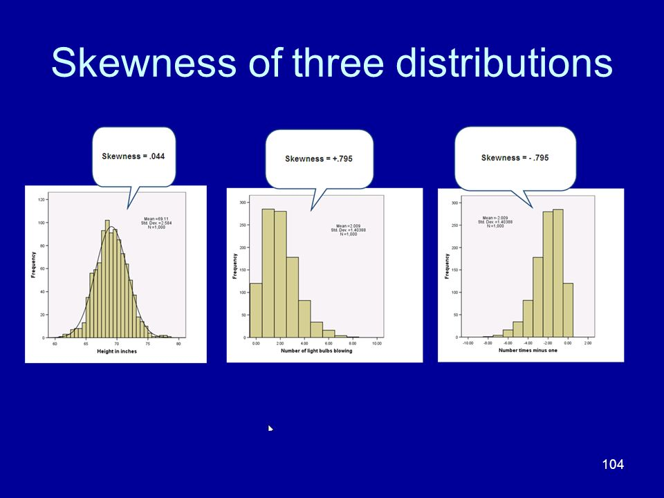 Skewness of three distributions