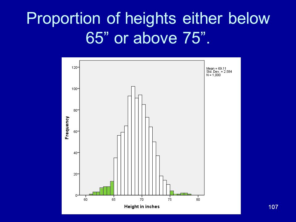 Proportion of heights either below 65 or above 75 .