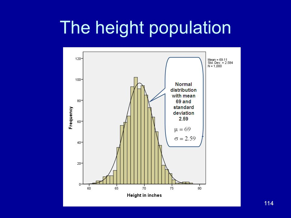 The height population