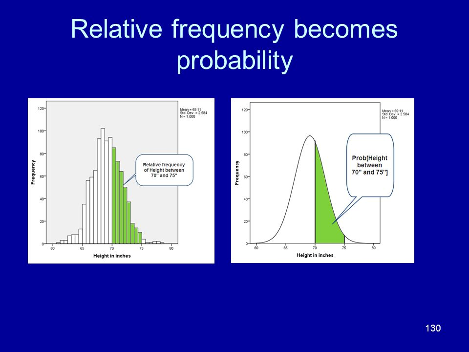 Relative frequency becomes probability