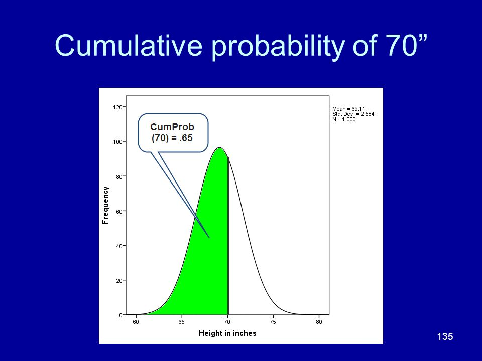 Cumulative probability of 70