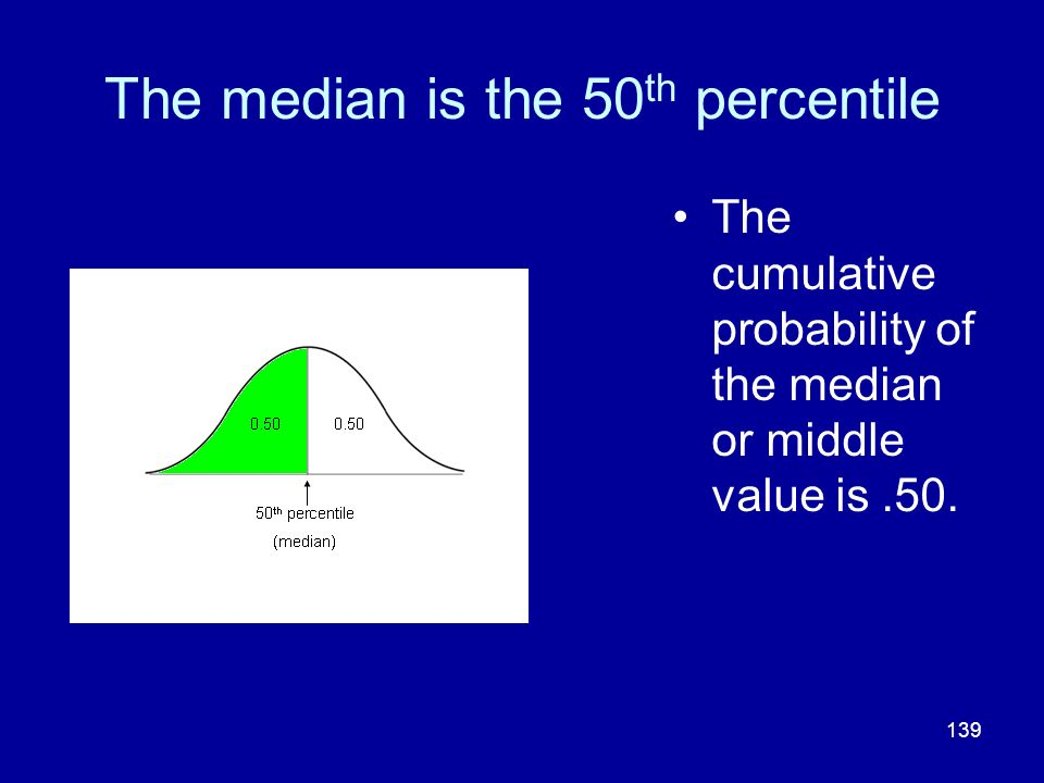 The median is the 50th percentile