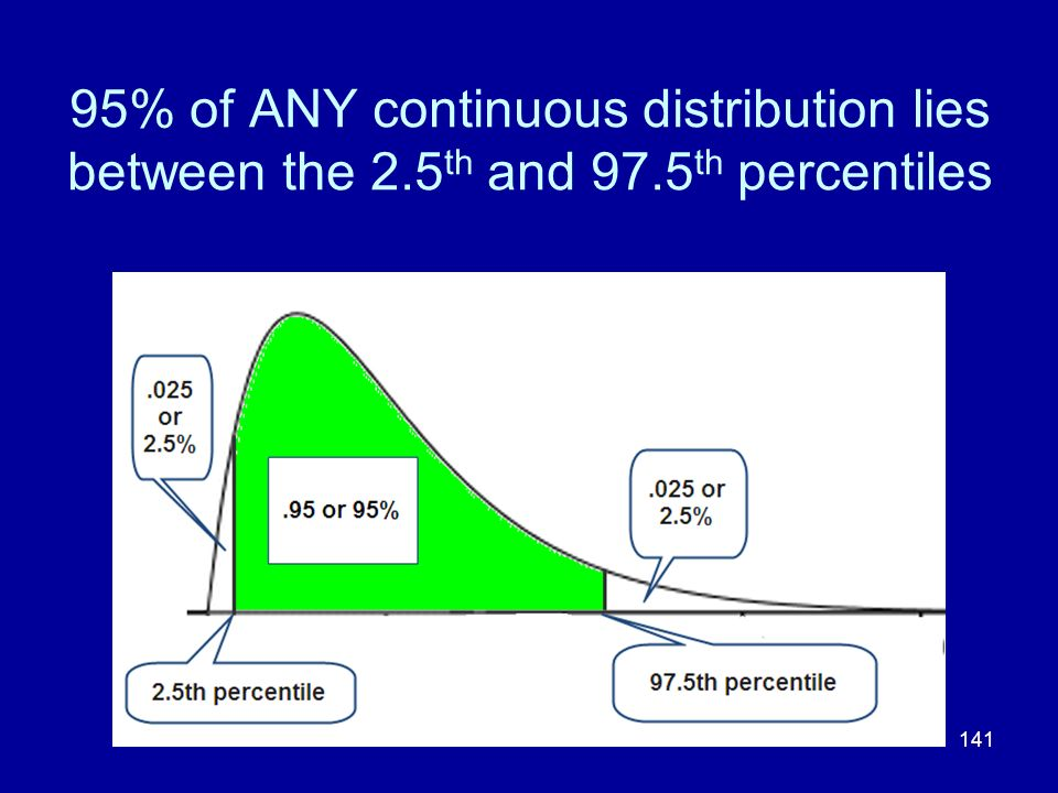 95% of ANY continuous distribution lies between the 2. 5th and 97