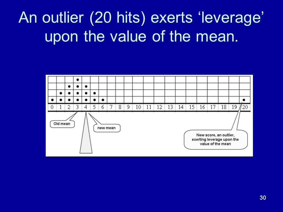 An outlier (20 hits) exerts 'leverage' upon the value of the mean.