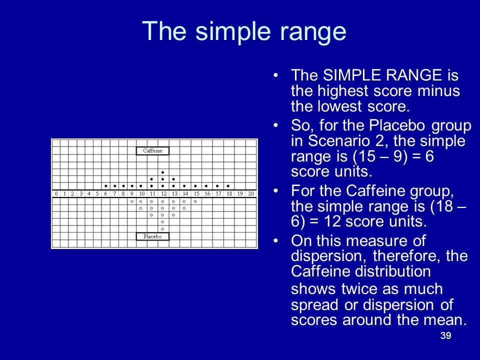 The simple range The SIMPLE RANGE is the highest score minus the lowest score.