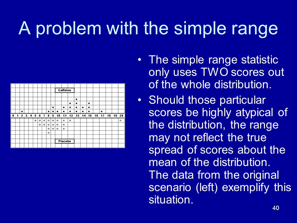 A problem with the simple range