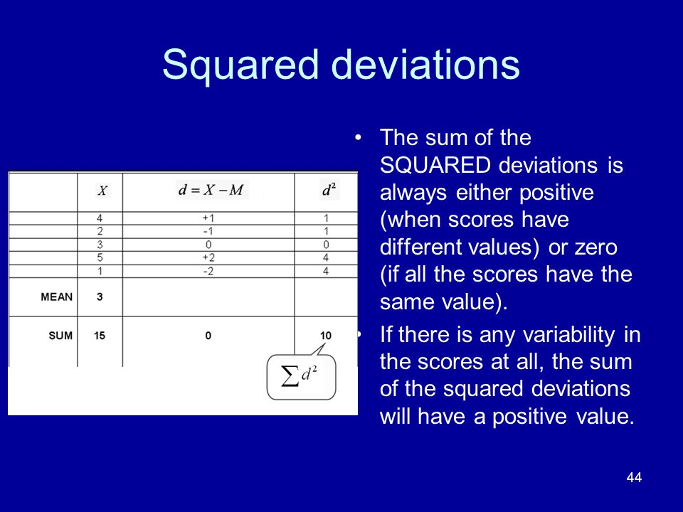Squared deviations