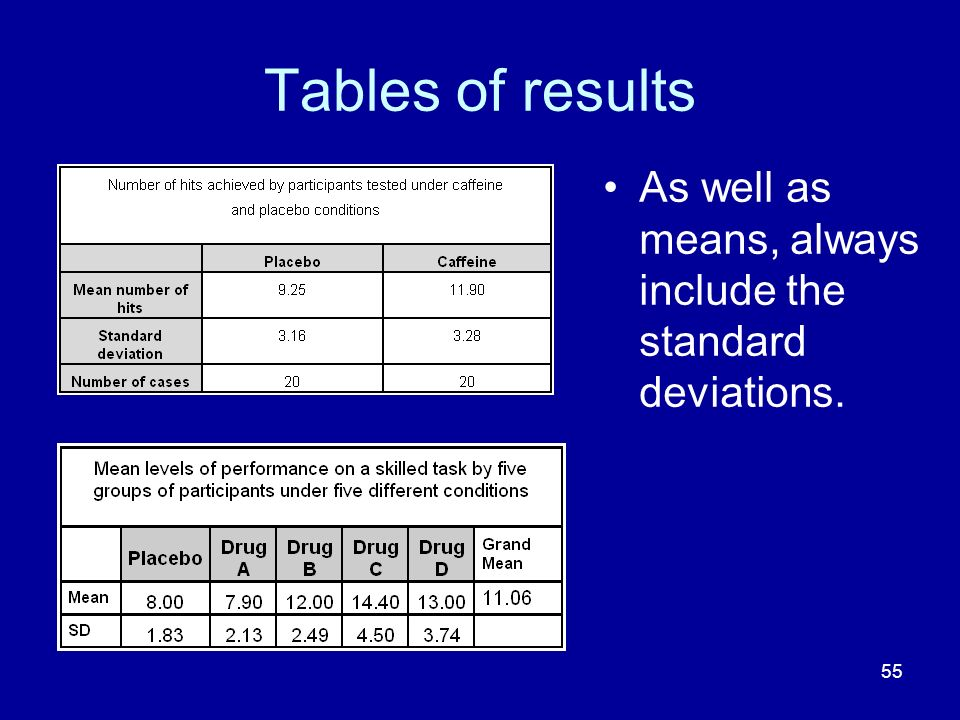 Tables of results As well as means, always include the standard deviations.