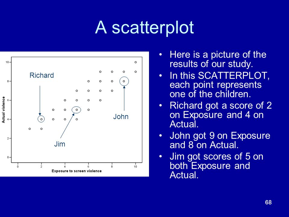 A scatterplot Here is a picture of the results of our study.