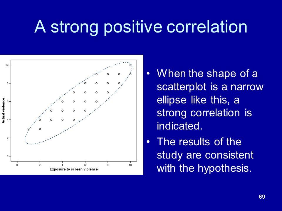 A strong positive correlation