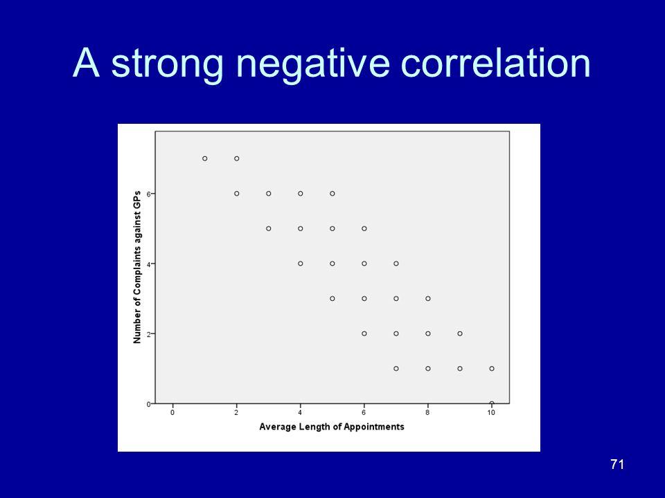 A strong negative correlation