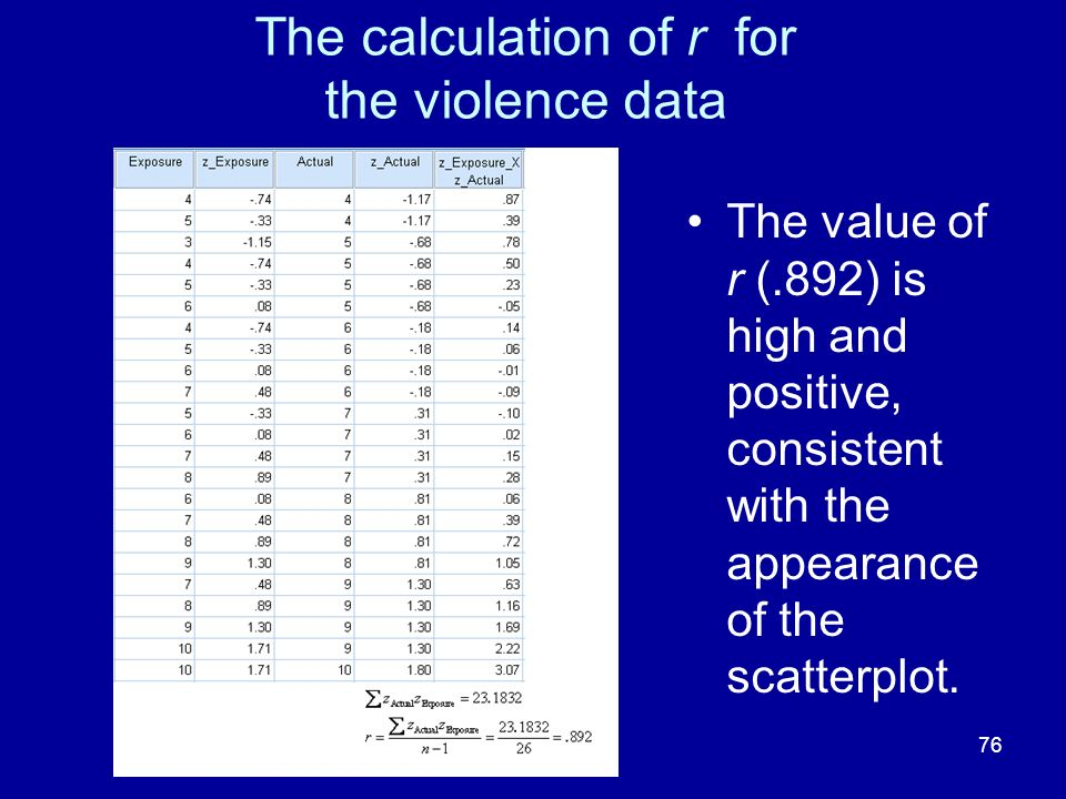 The calculation of r for the violence data