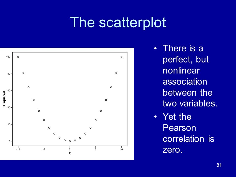 The scatterplot There is a perfect, but nonlinear association between the two variables.