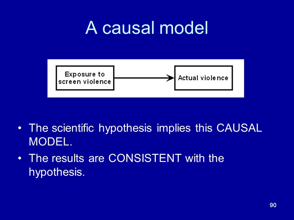 A causal model The scientific hypothesis implies this CAUSAL MODEL.