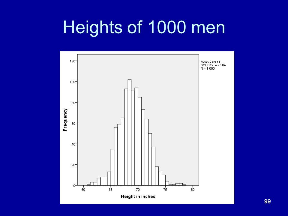 Heights of 1000 men