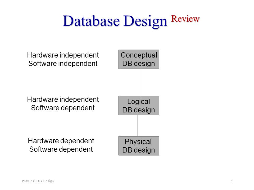 physical database design Physical database design translates the logical data model into a set of sql statements that define the database for relational database systems, it is relatively easy to translate from a logical data model into a physical database rules for translation: entities become tables in the physical database.