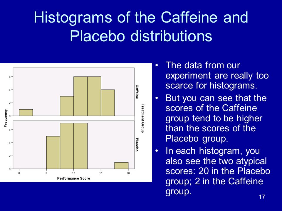Histograms of the Caffeine and Placebo distributions
