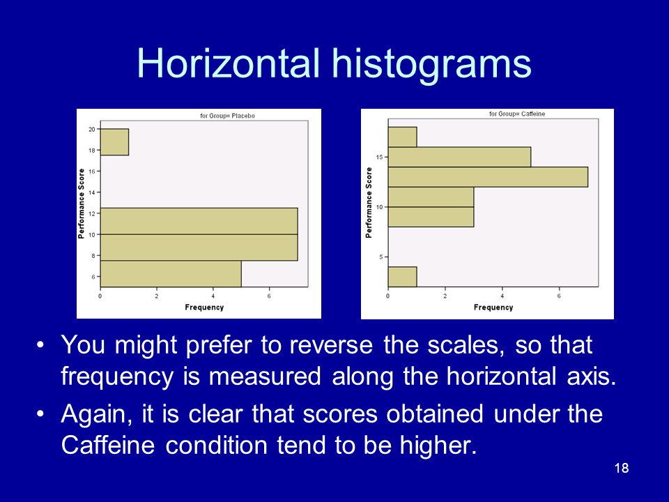 Horizontal histograms
