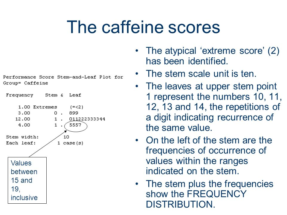 The caffeine scores The atypical 'extreme score' (2) has been identified. The stem scale unit is ten.