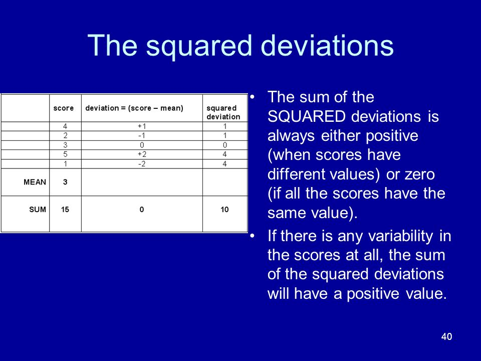The squared deviations