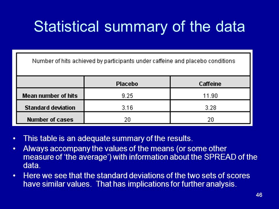 Statistical summary of the data