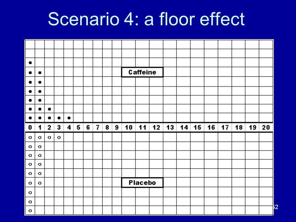 Scenario 4: a floor effect