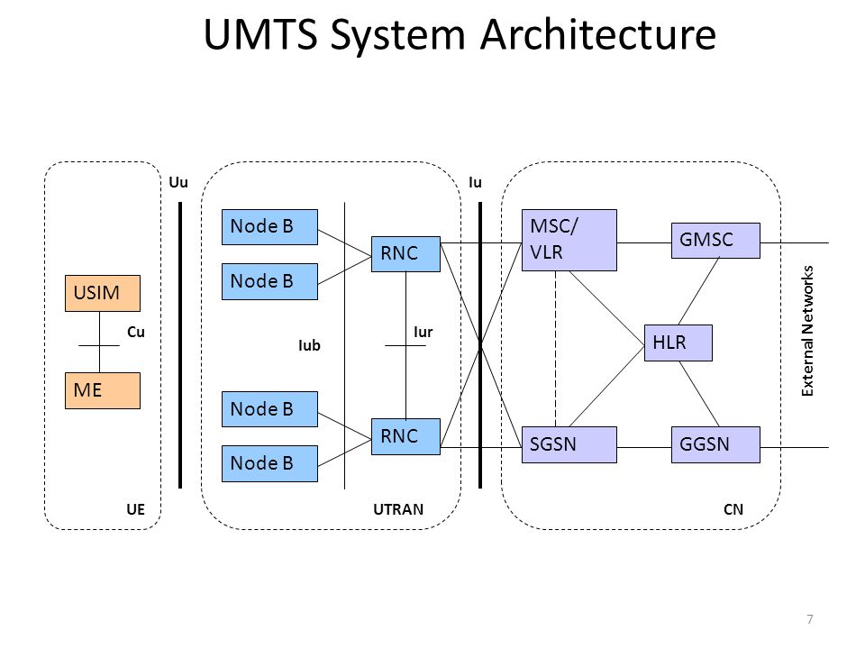 Cellular networks and mobile computing coms spring ppt for Architecture umts