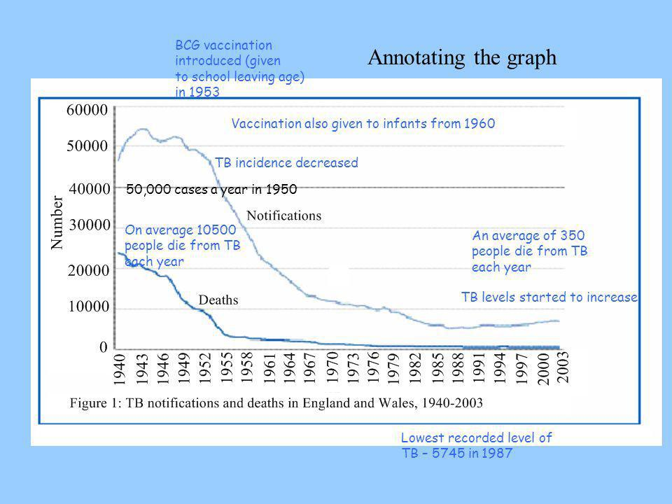 Annotating the graph BCG vaccination introduced (given