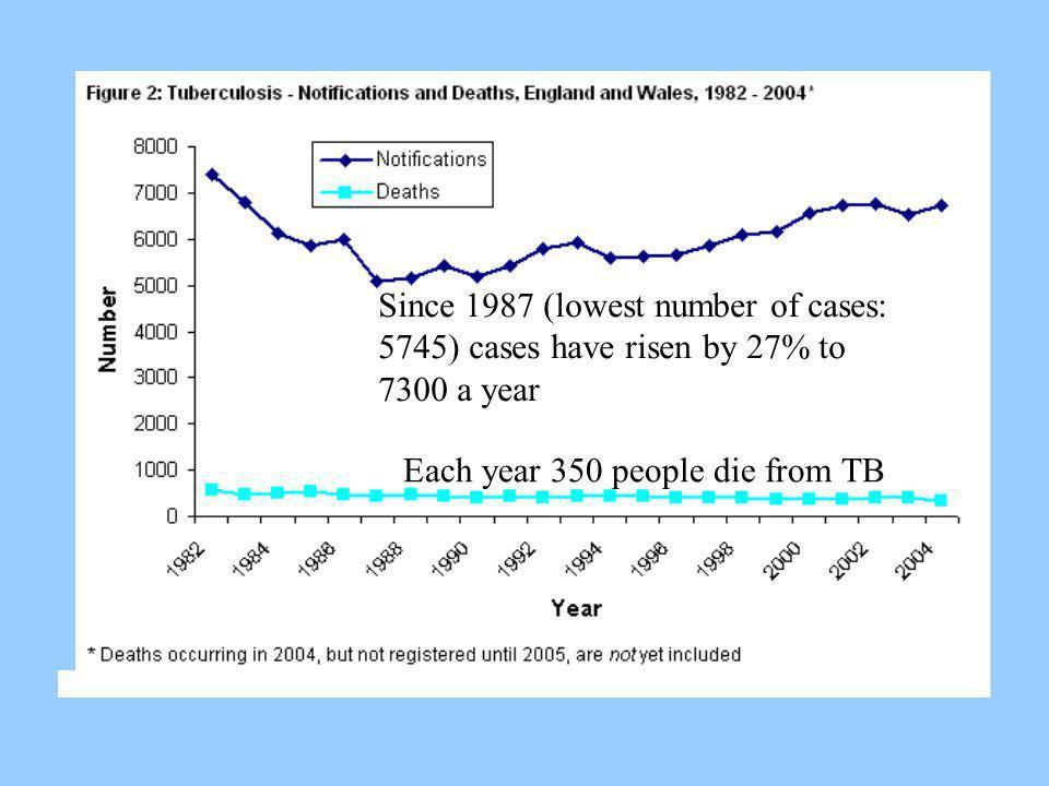 Since 1987 (lowest number of cases: 5745) cases have risen by 27% to 7300 a year