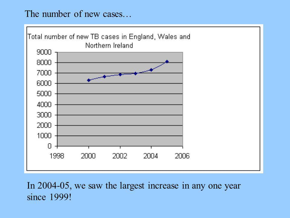 The number of new cases…